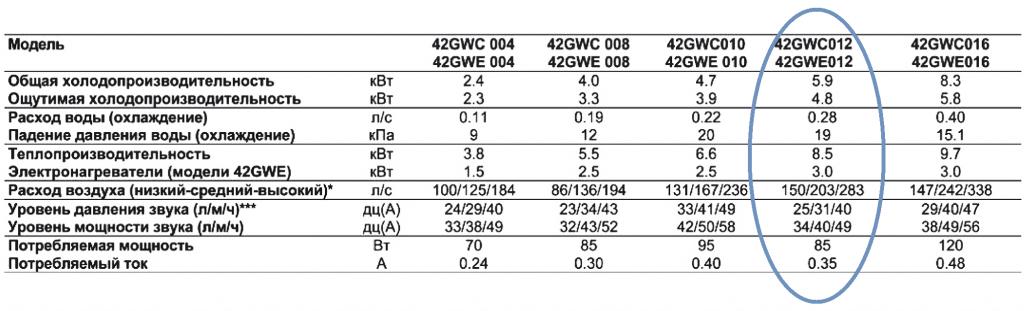 Спецификация Carrier 42GWC